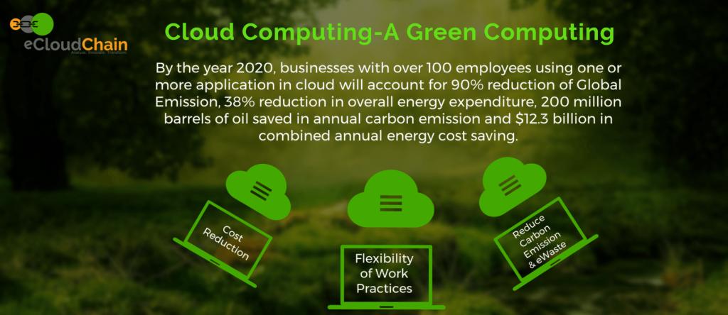 eCloudChain -Cloud Computing – A Green Computing