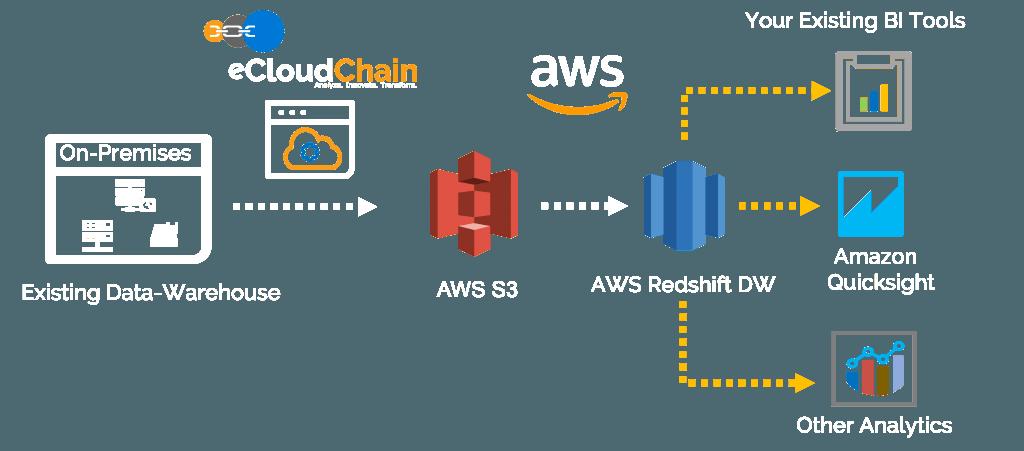 Redshift Datawarehouse