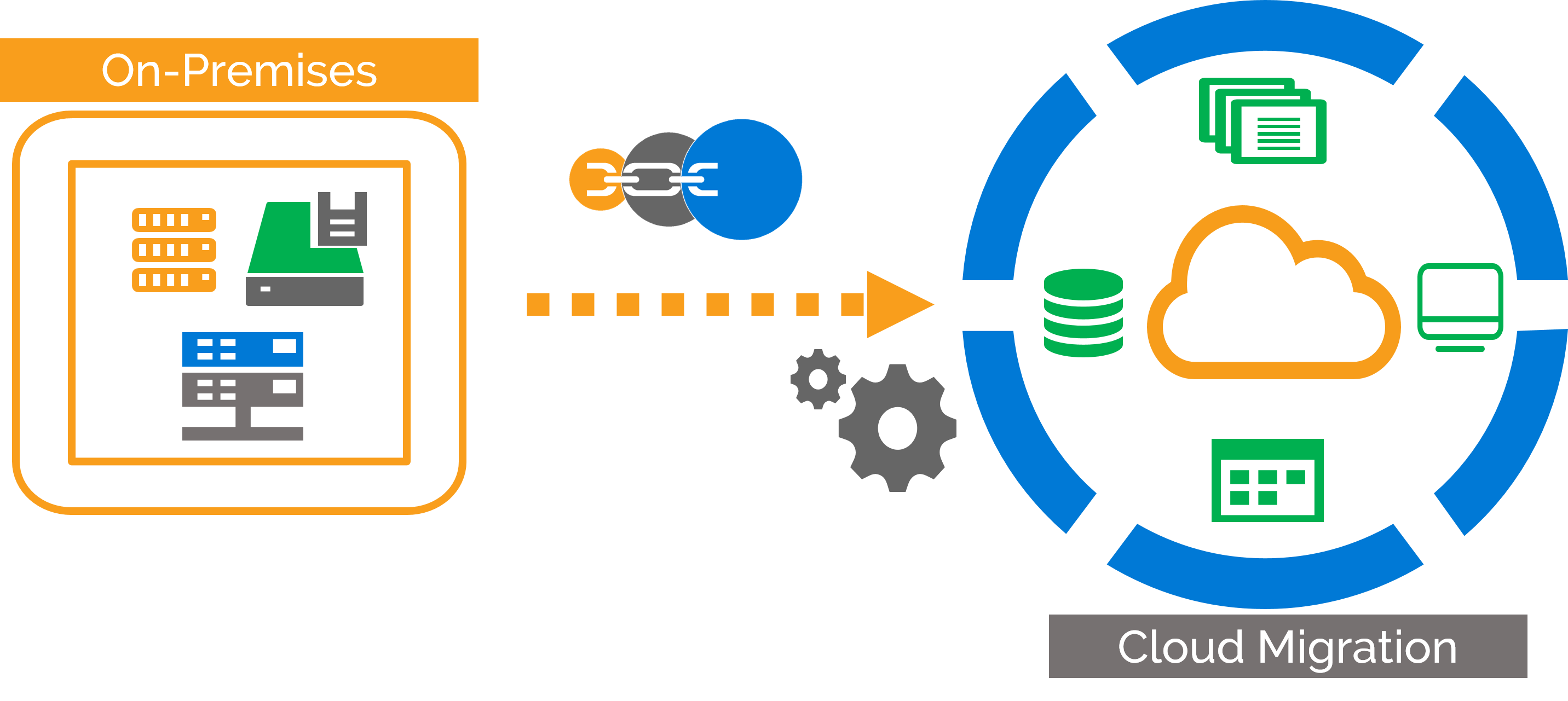 eCloudChain Migration Process