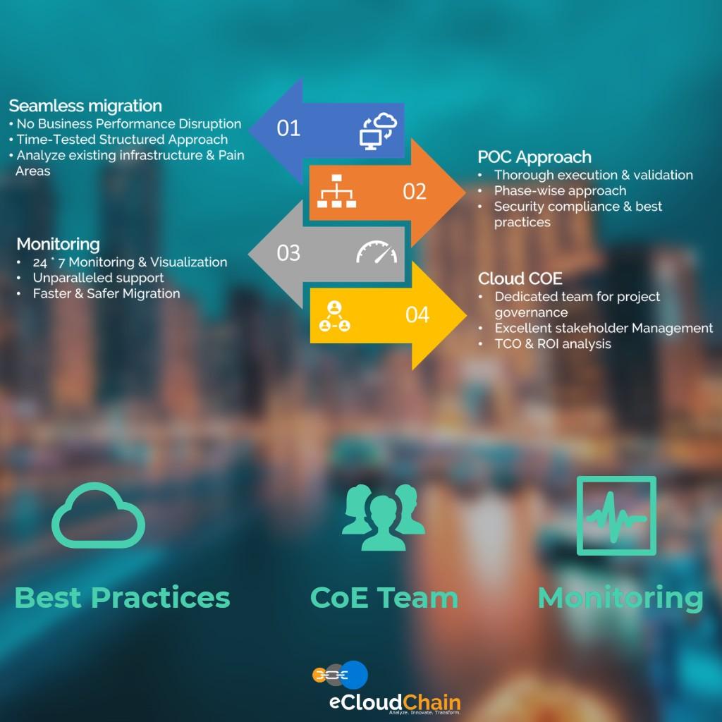 eCloud Migration Benefits CoE