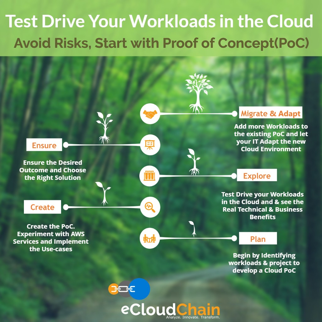 eCloudChain-Proof-of-Concept