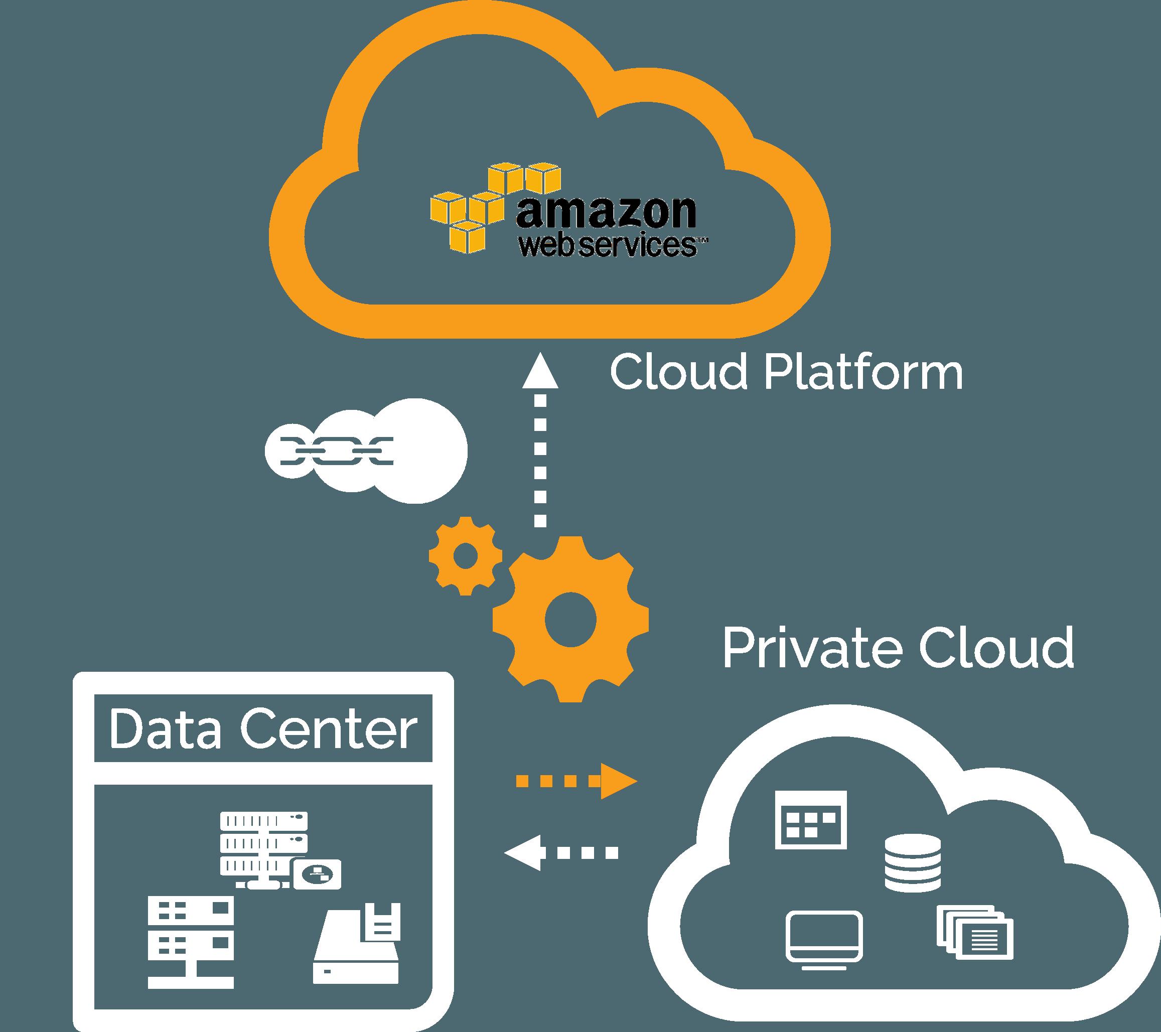 eCloudChain Public Private Cloud