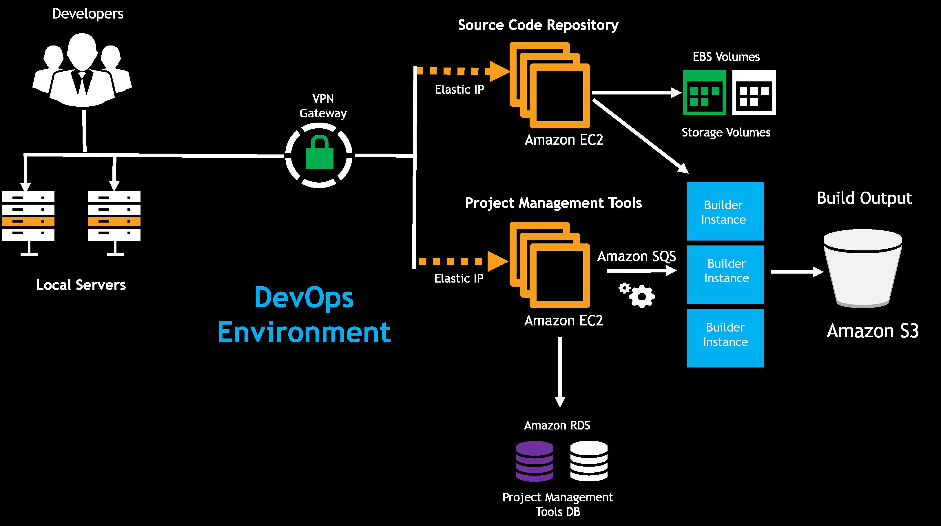 eCloudChain DevOps Services