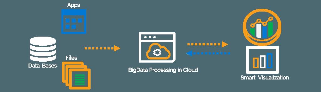 ecloudchain BigData analysis