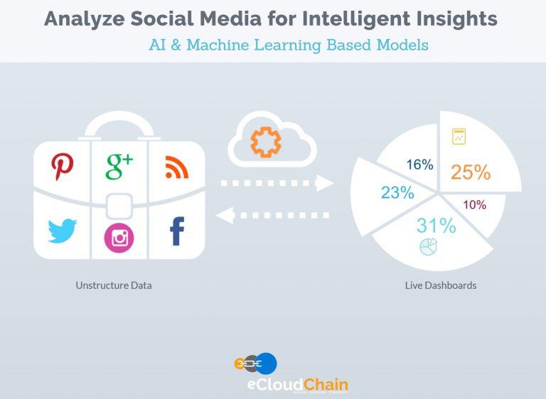 eCloudChain Social Media Analysis