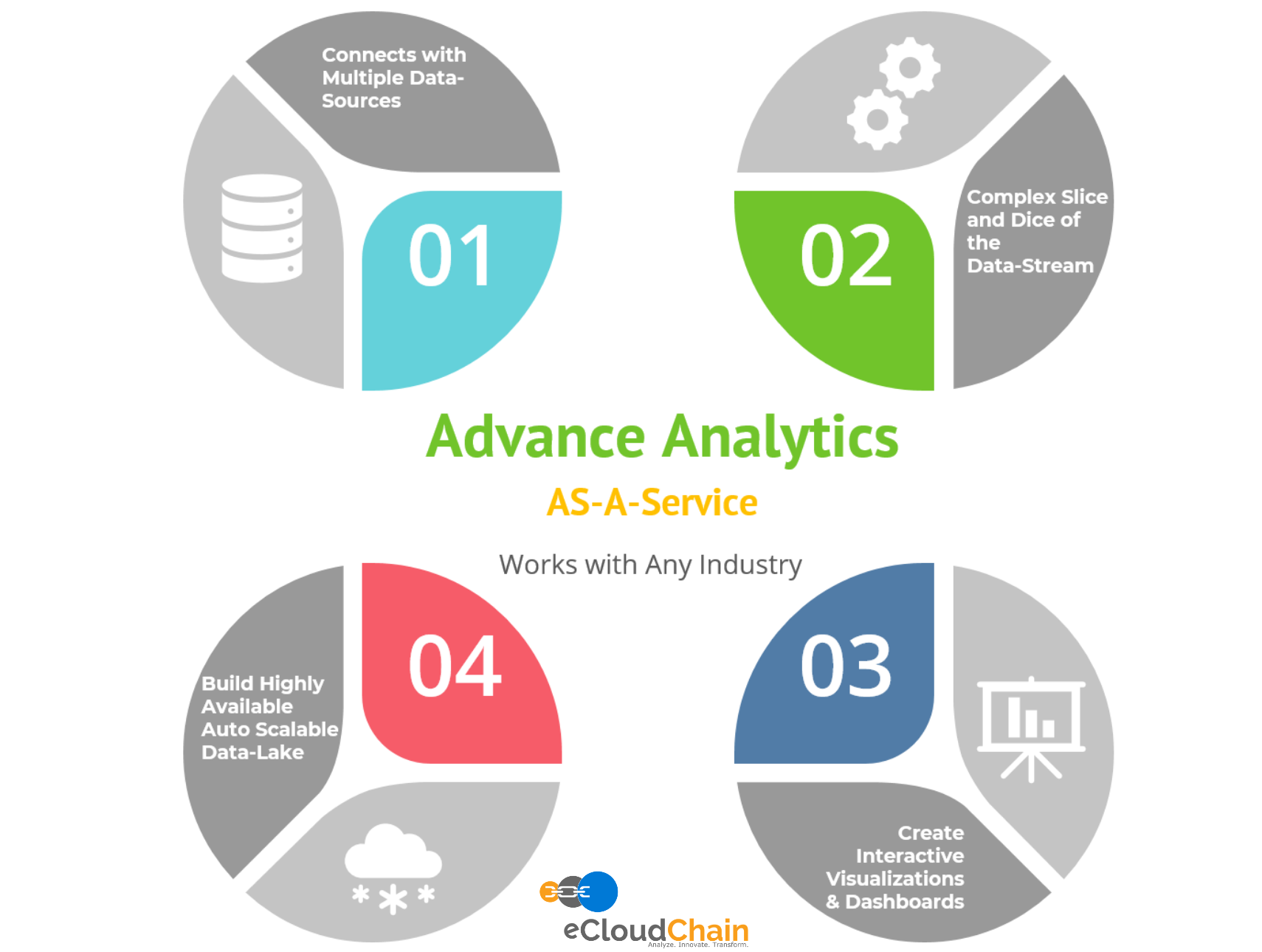 Advance Analytics eCloudChain