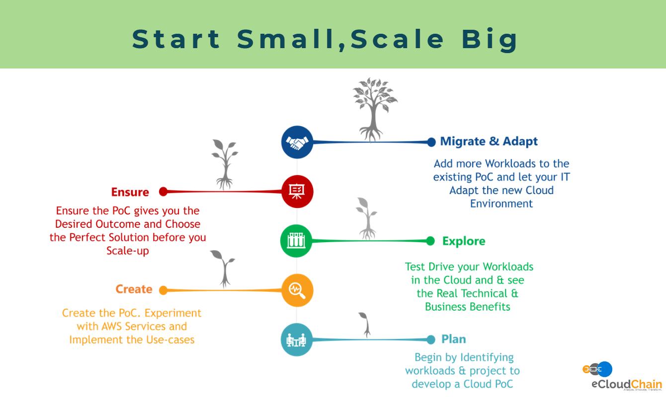 eCloudChain Start Small-Scale Big