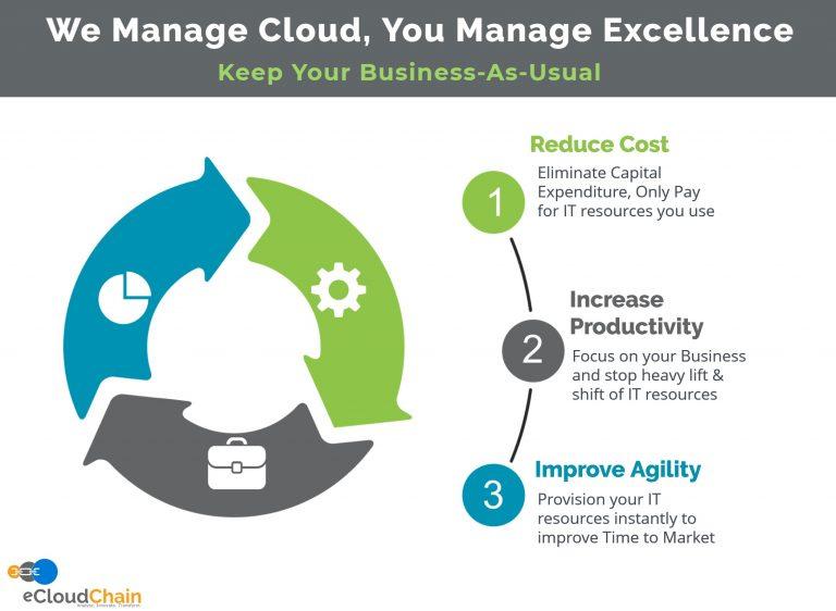 eCloud Manage Cloud