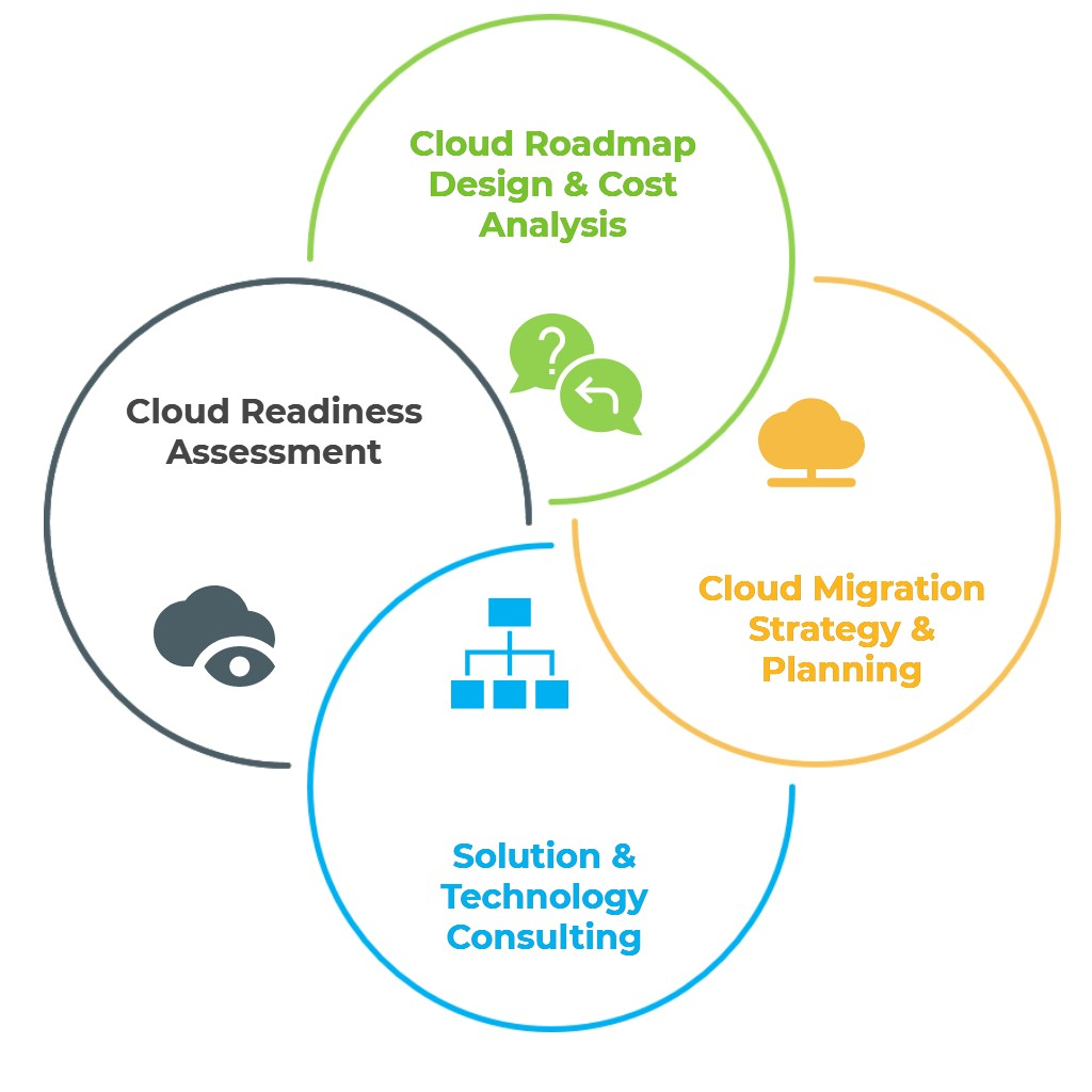 eCloud Consulting M