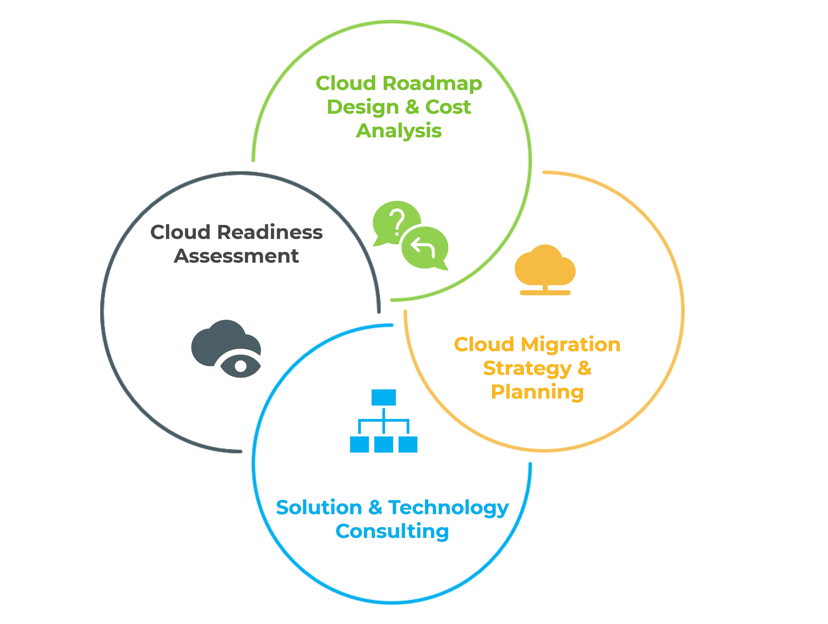 eCloud Consulting Services