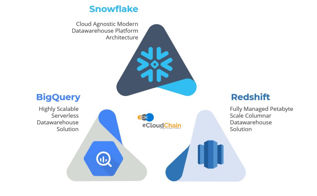 eCloudChain Datawarehouse Solution C
