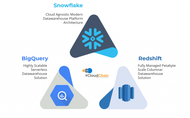 eCloudChain Datawarehouse Solution C