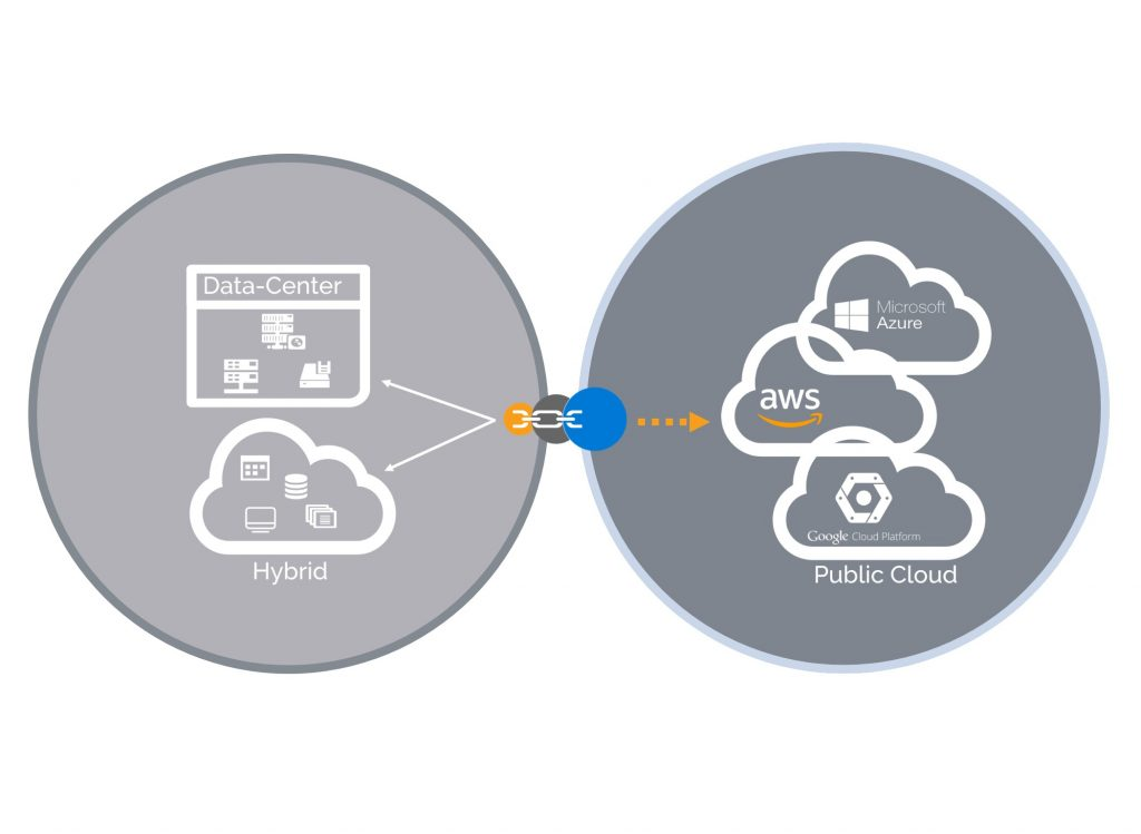 eCloud MSP Services