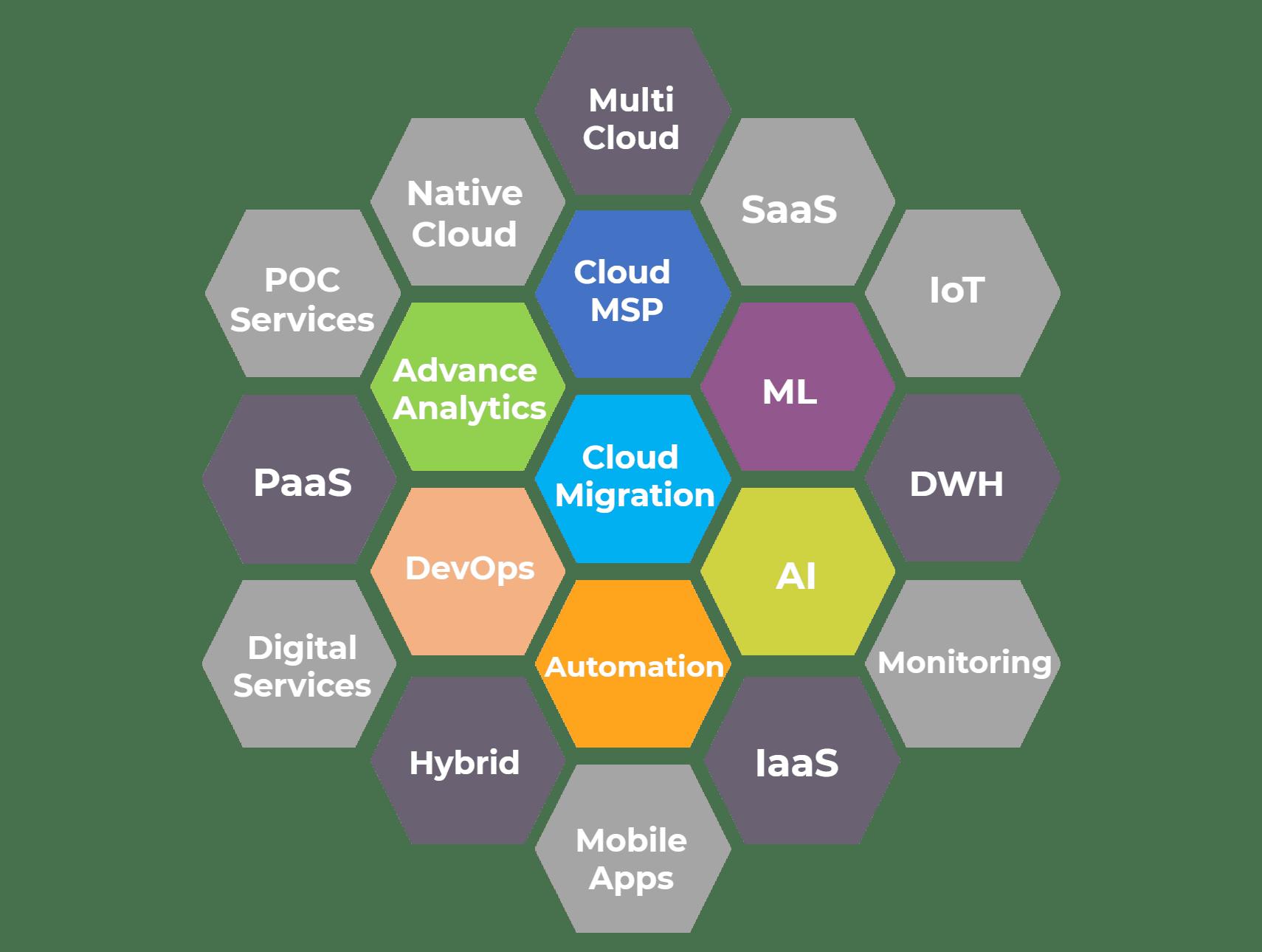 eCloudChain-Services-Portfolio
