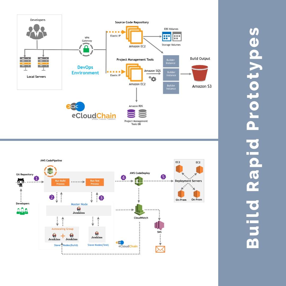 eCloud Rapid Prototypes Solutions