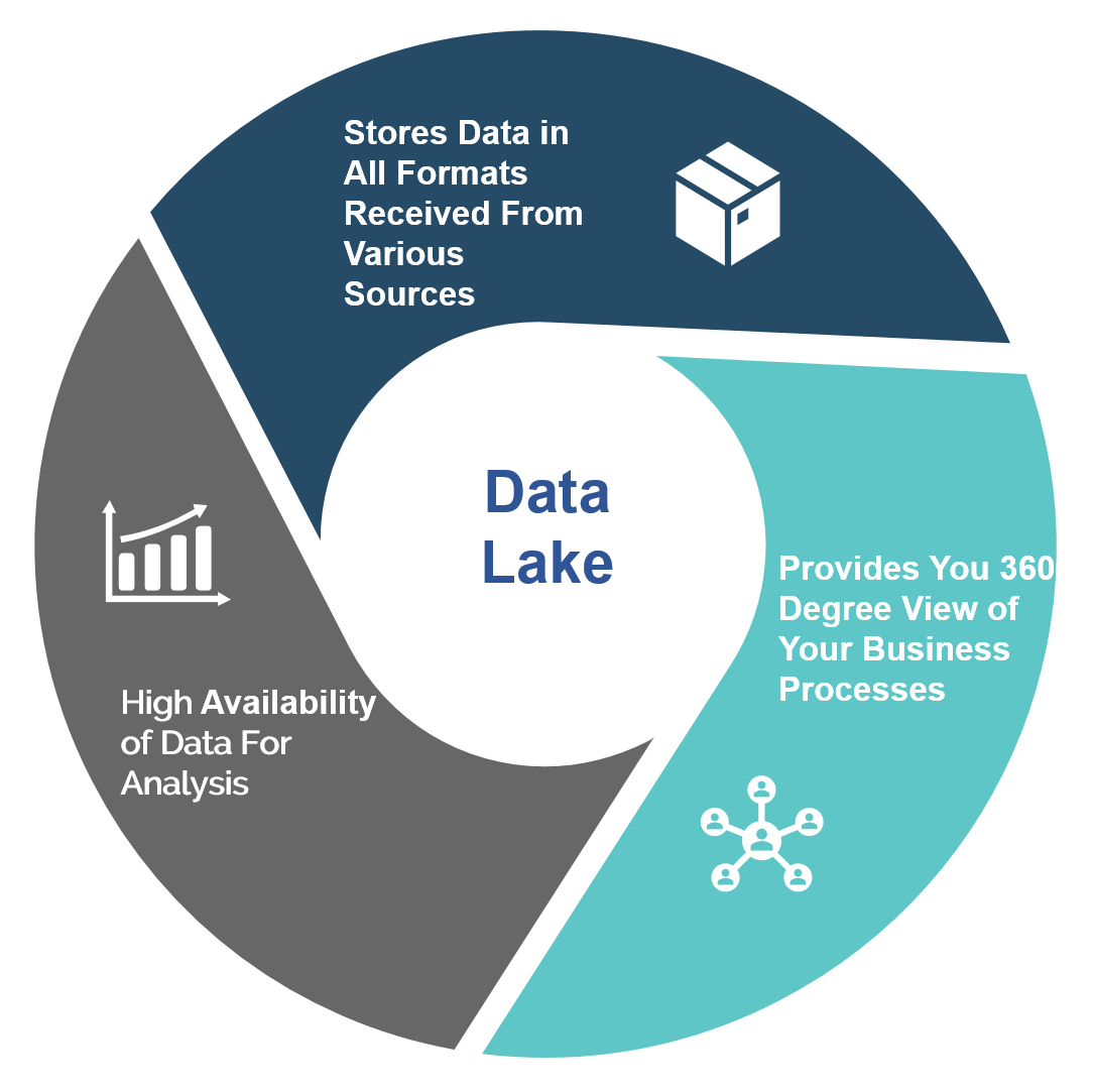 Why Your Organization Needs A Data Lake