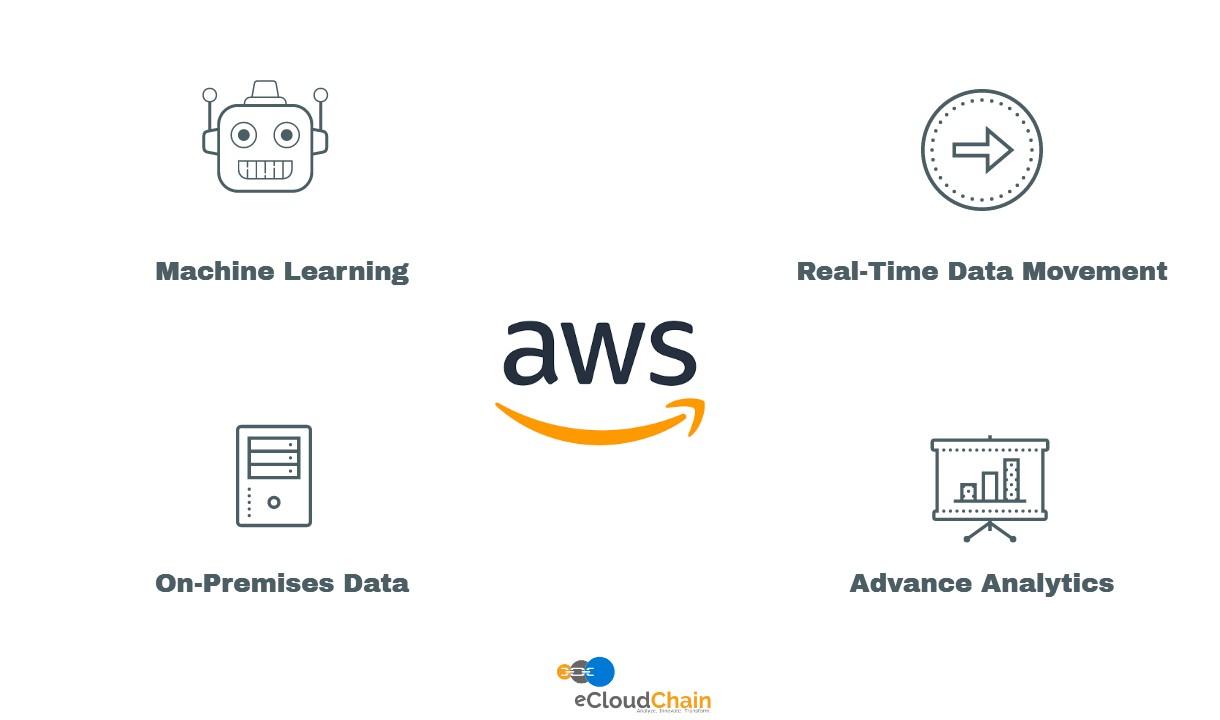 eCloud AWS Data Lake Solution