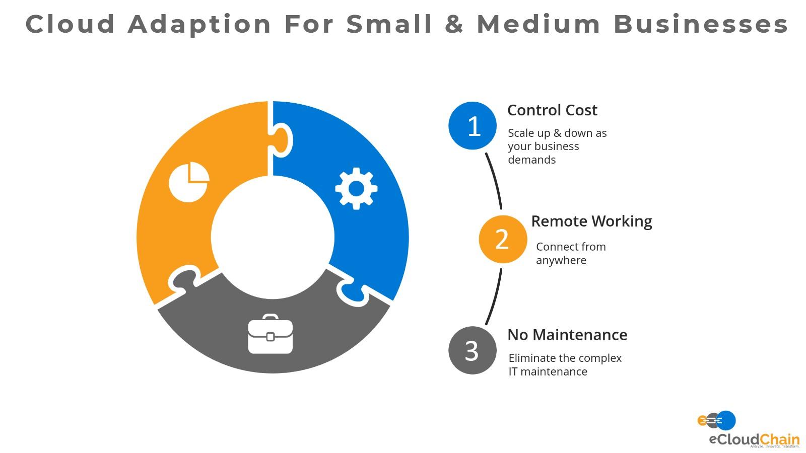 Cloud Adaption For Small & Medium Business