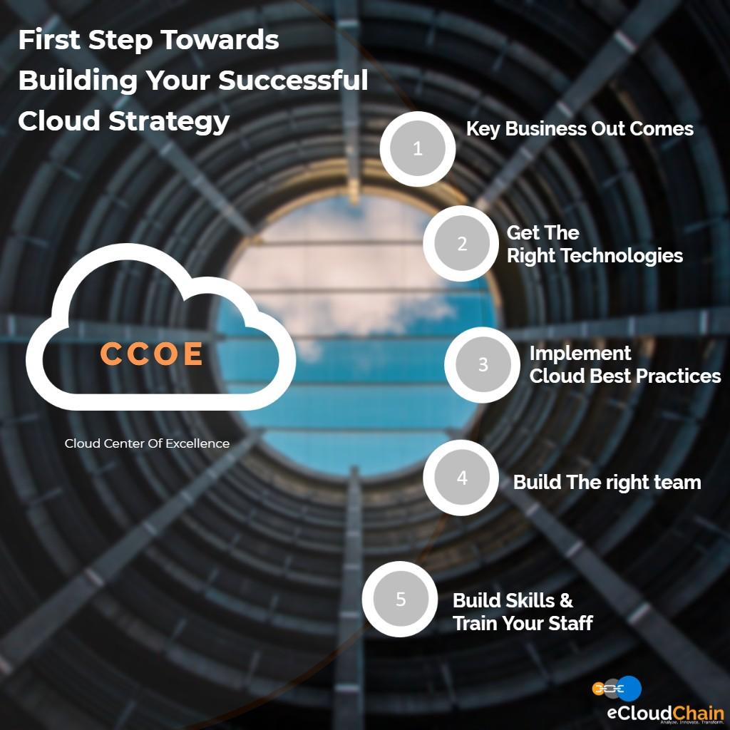 eCloudChain Build CCOE Benefits